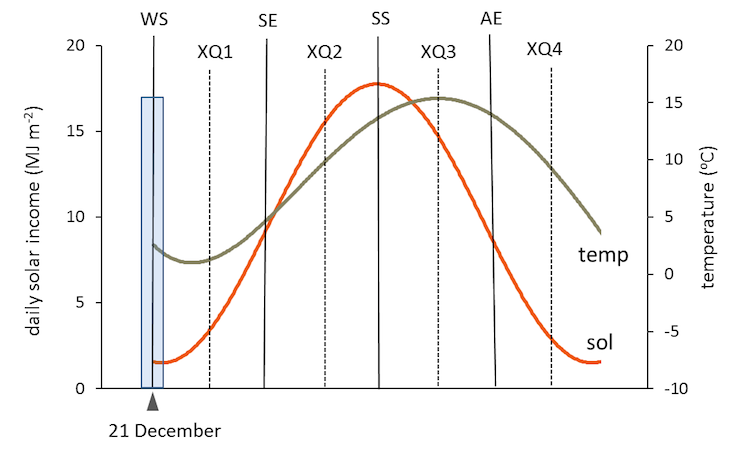 The position and usual date of the winter solstice, WS (Living Field)
